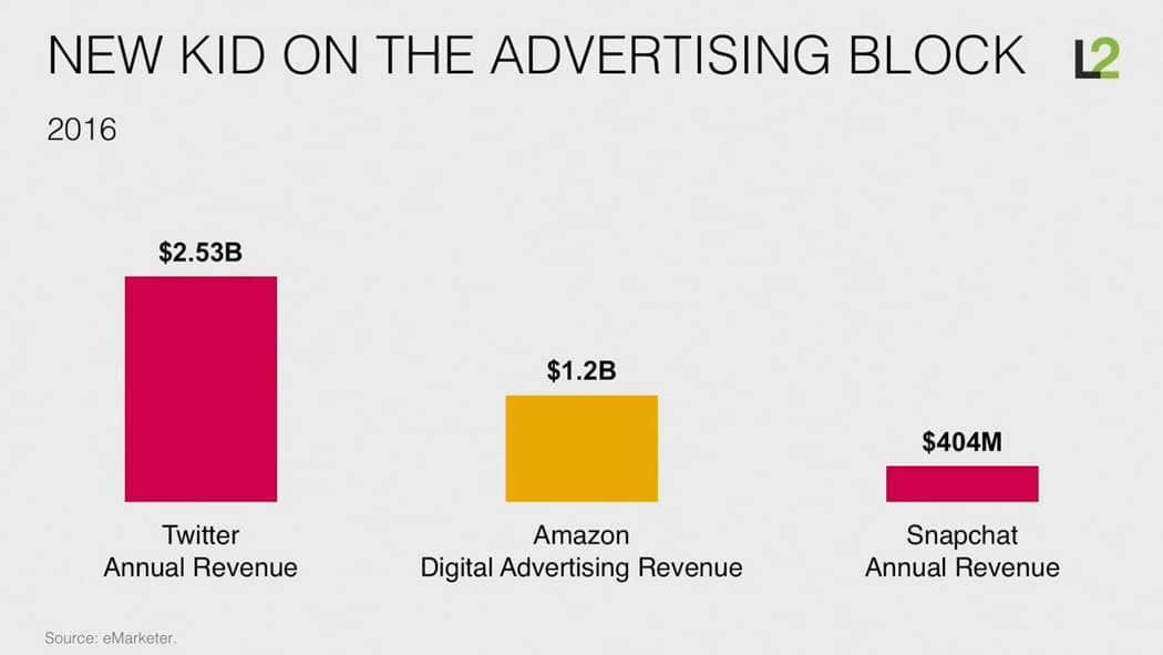 스캇 갤로웨이(Scott Galloway)교수 아마존은 어떻게 소매업을 해체하고 있는가 (How Amazon is dismantling retail) 012