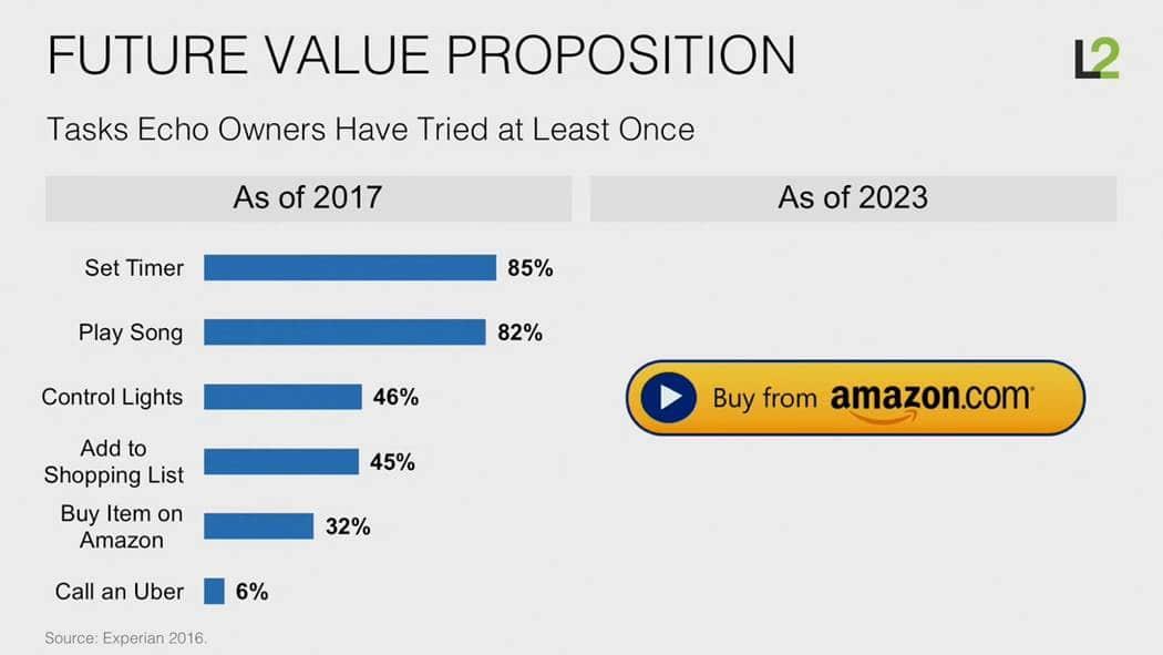 스캇 갤로웨이(Scott Galloway)교수 아마존은 어떻게 소매업을 해체하고 있는가 (How Amazon is dismantling retail) a미래 아마존 에코의 가치 제안(Value Proposition)