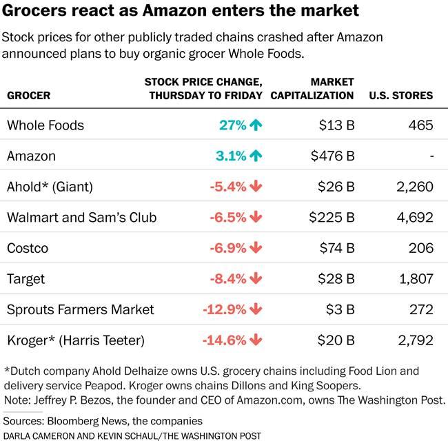 아마존이 홀푸드(Whole Foods) 인수 후 관련 식품 기업 주가 변화 20170616