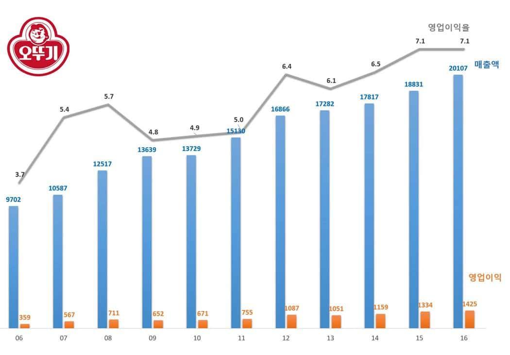 오뚜기 매출액 및 영업이익 추이(2006년 ~ 2016년)