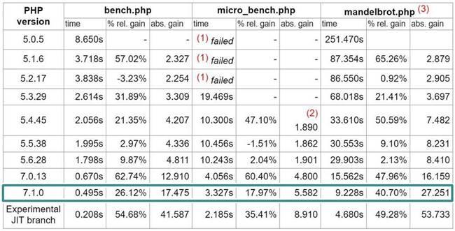 PHP 7.1로 업그레이드_설치 PHP 버젼별 성능 벤치마크