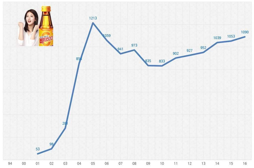 광동 비타500 매출액 추이(2001년 ~ 2016년)