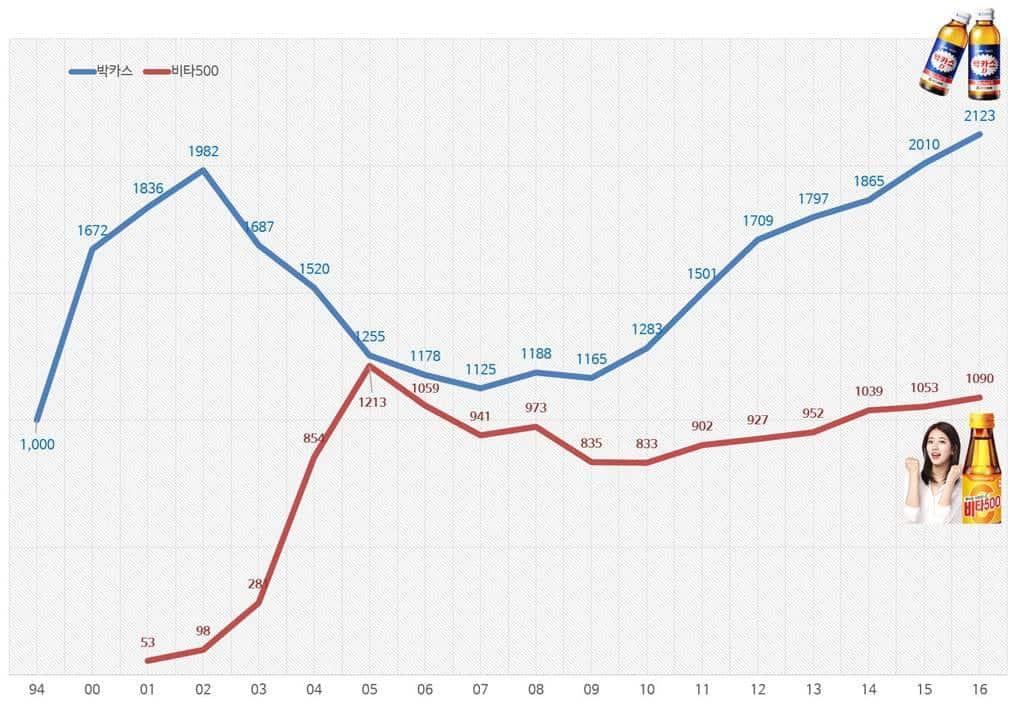 박카스와 비타500 매출 비교(1994년 ~ 2016년)