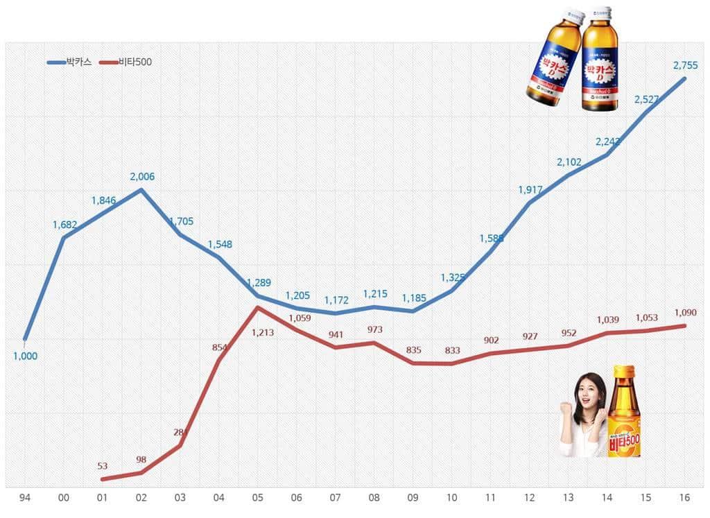 박카스와 비타500 수출 포함 매출 비교(1994년 ~ 2016년)