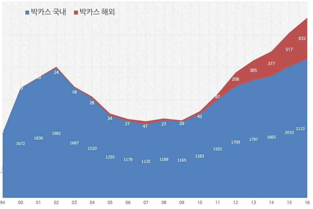 박카스 매출 추리 국내 및 해외(1994년 ~ 2016년)