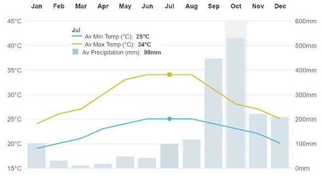 베트남 다낭 날씨 트렌드( BBC Weather) 범례 생략