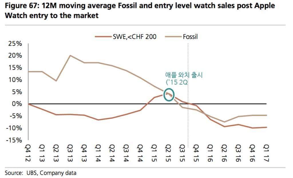 애플 워치 출시와 전통 시계업체 및 Fossil 매출 추이 Fossil Sales Trend In UBSReport 2017-06-26 at 12628 pm