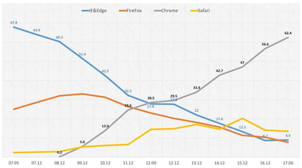 엡 브라우저 점유율 추이 W3Counter