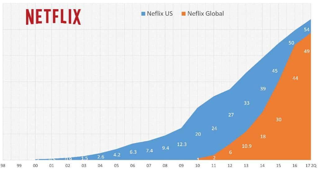 넷플릭스 미국 및 글로벌 가입수 추이