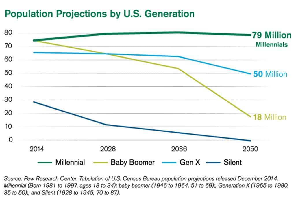 미국 세대별 인구 추이 밀레니얼 X 세대 베이비 부머 US Population Projections
