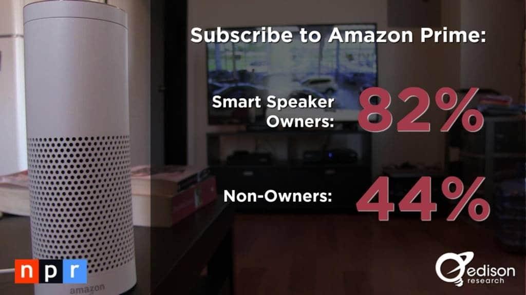 스마트 오디오 소비자 조사 결과 _The Smart Audio Report from NPR and Edison Research 2017005