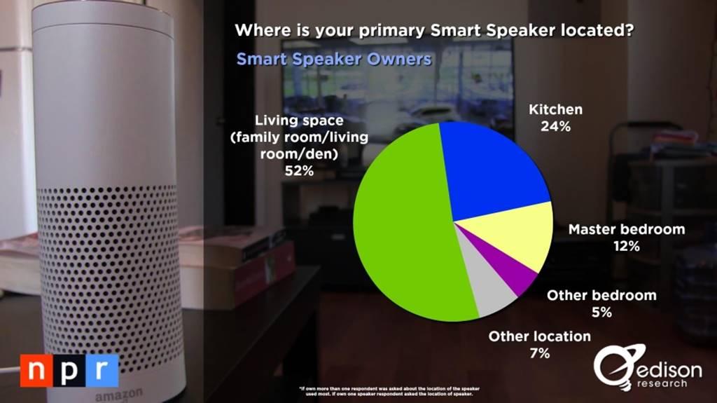 스마트 오디오 소비자 조사 결과 _The Smart Audio Report from NPR and Edison Research 2017008