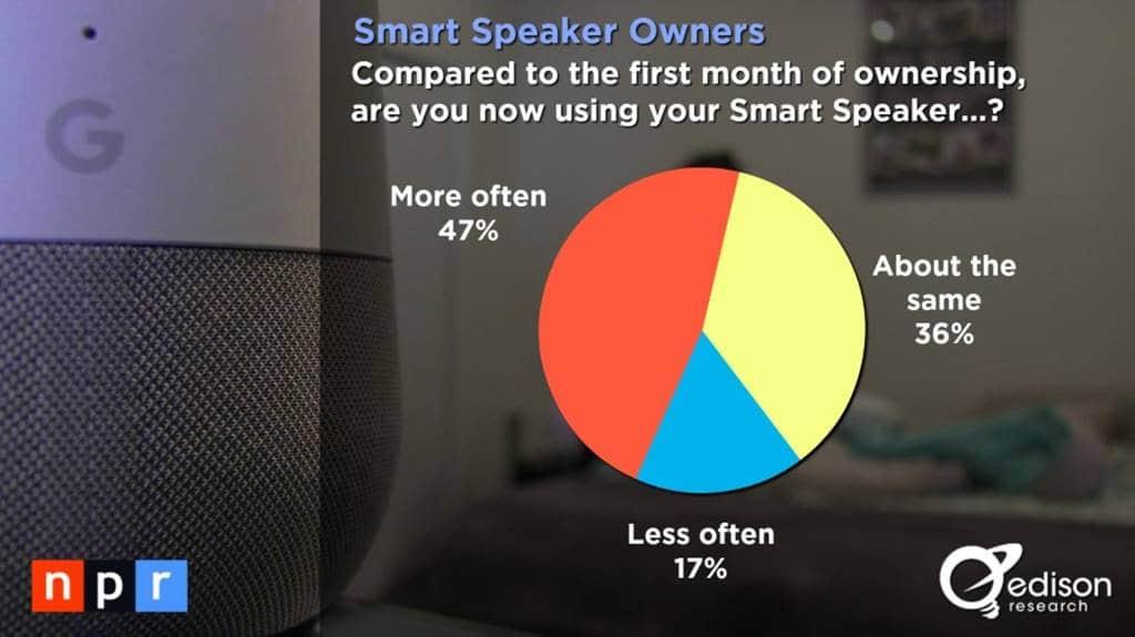 스마트 오디오 소비자 조사 결과 _The Smart Audio Report from NPR and Edison Research 2017009