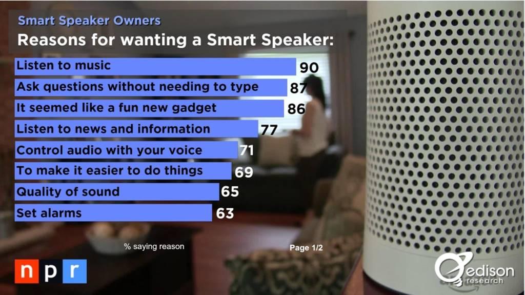 스마트 오디오 소비자 조사 결과 _The Smart Audio Report from NPR and Edison Research 2017010