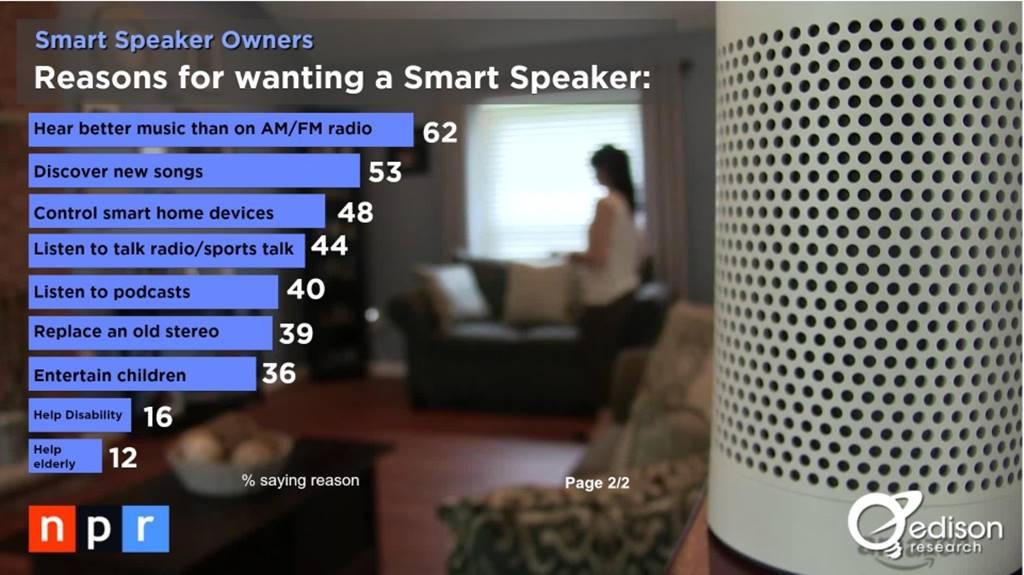 스마트 오디오 소비자 조사 결과 _The Smart Audio Report from NPR and Edison Research 2017011