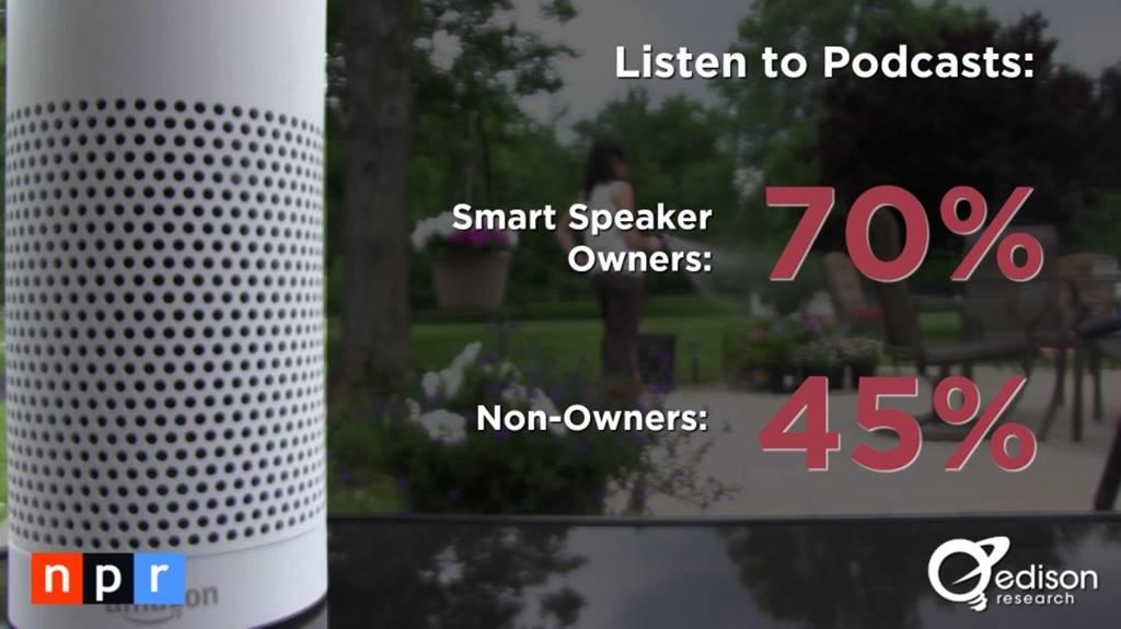 스마트 스피커(음성 AI) 사용자 행태 조사 결과 by NPR & Edison Research 4