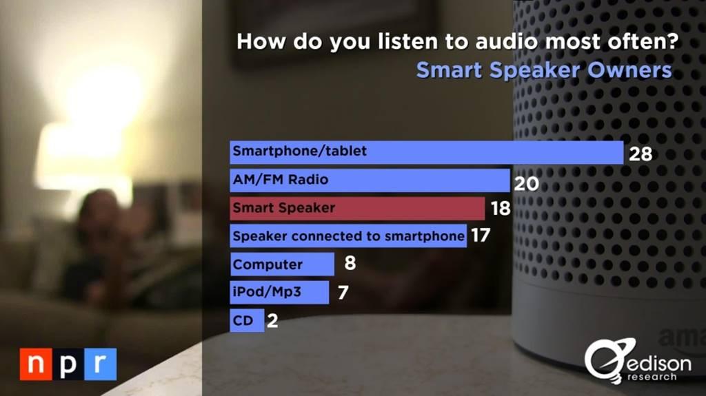 스마트 스피커(음성 AI) 사용자 행태 조사 결과 by NPR & Edison Research 5