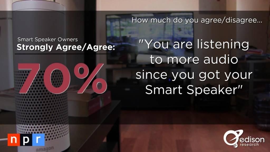 스마트 스피커(음성 AI) 사용자 행태 조사 결과 by NPR & Edison Research 9