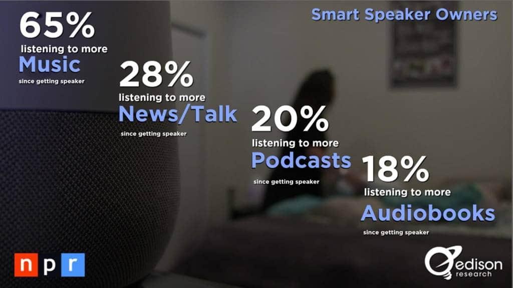 스마트 스피커(음성 AI) 사용자 행태 조사 결과 by NPR & Edison Research 10