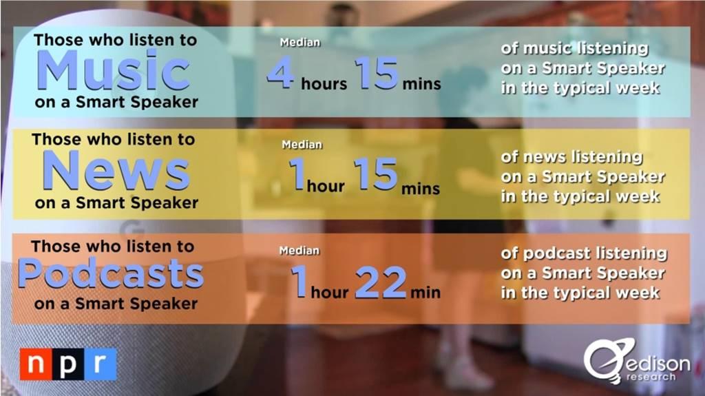 스마트 스피커(음성 AI) 사용자 행태 조사 결과 by NPR & Edison Research 11