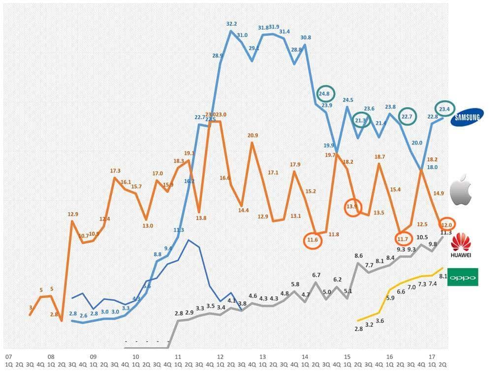 2017년 2분기까지 스마트폰 시장점유율 추이