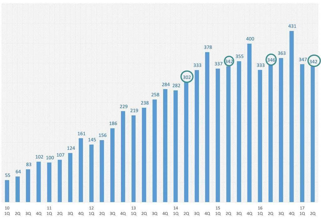 2017년 2븐기까지 스마트폰 출하량 추이(2010년 1Q ~ 2017년 2Q)