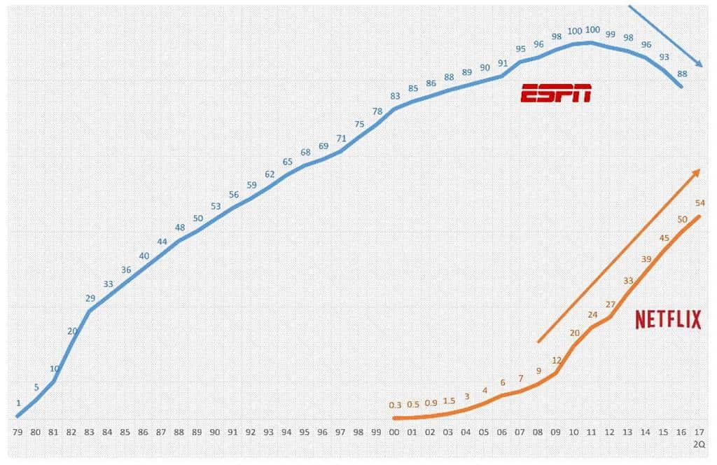 ESPN과 네플릭스 미국 가입자 수 추이(~2017년 2분기까지)