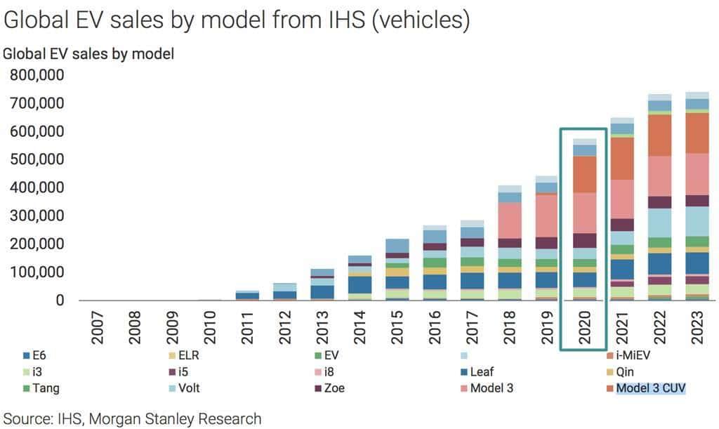 글로벌 전기자동차 모델별 판매 예측 by IHS 2017-09-04-at-12-05-53-pm