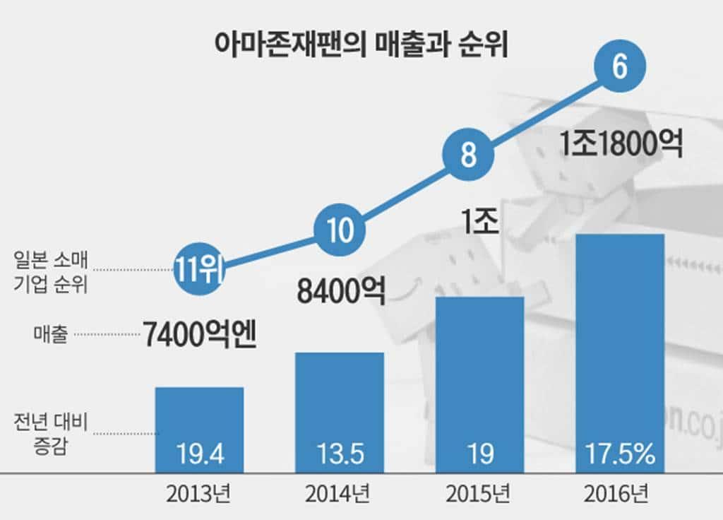 아마존 재팬의 매출과 일본 소매점 내의 순위 이미지 출처 - 조선일보