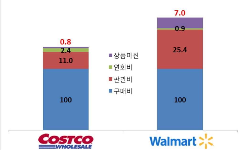 코스트코와 월마트의 비용구조 비교