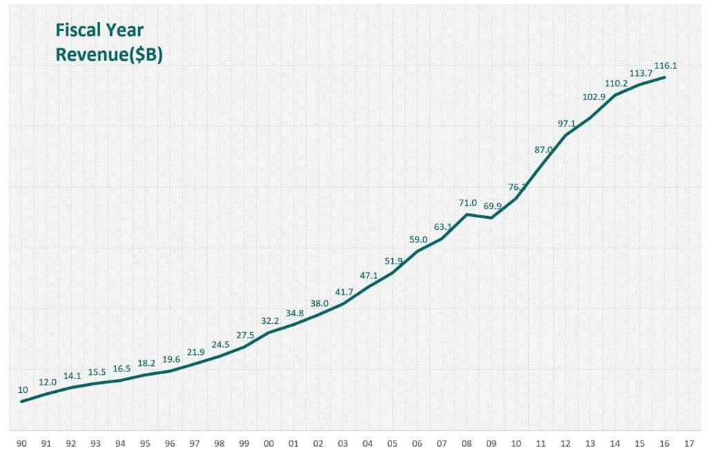 코스트코 매출 추이 Costco Revenue trend