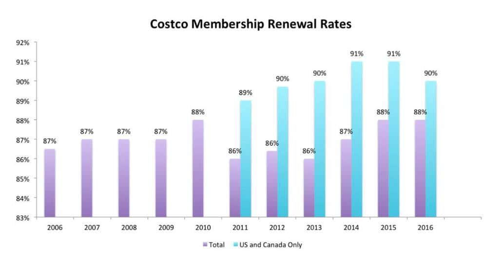 코스트코 멤버쉽 연장율 rate of membership renew