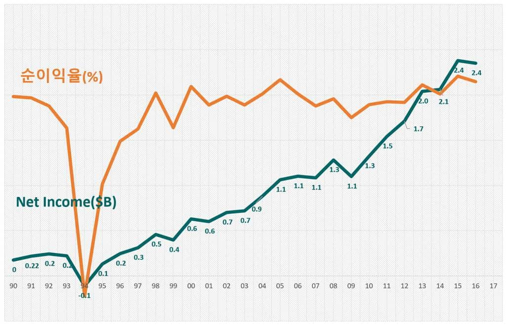 코스트코 순이익 및 순이익율 추이 Costco Net Income trend