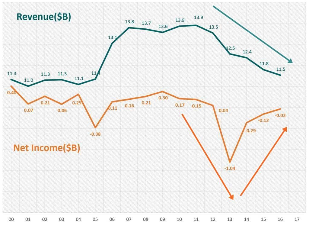 토이저러스 매출 및 순이익 추이 Revenue & Net Income