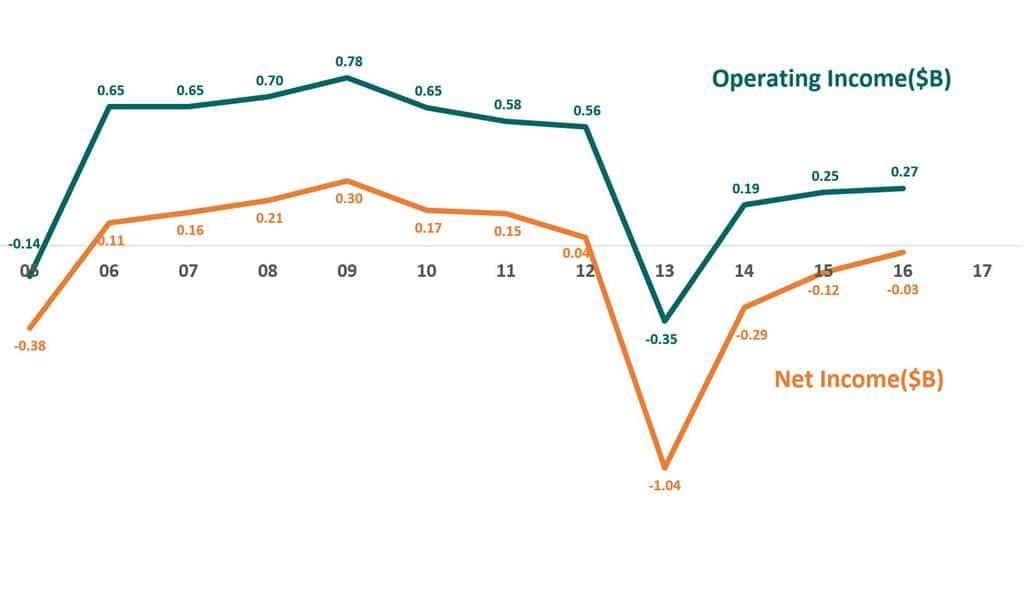토이저러스 영업이익 및 순이익 추이 Operating Income & Revenue Trend