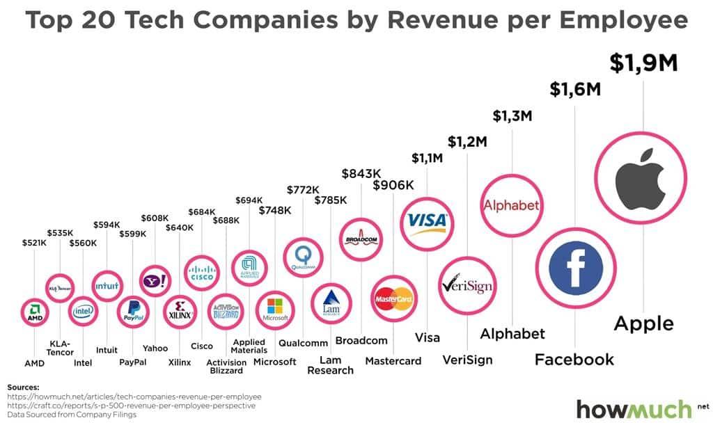 Top 20 테크 기업 - 직원당 매출이 가장 높은 회사 20선(Top 20 Tech companies by revenue