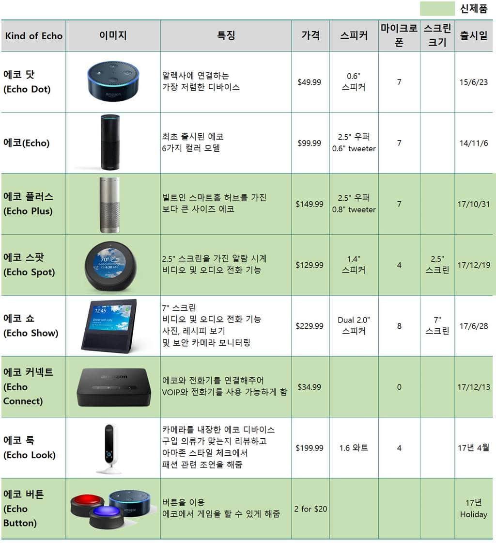아마존 에코 라인업 에코 제품 Amazon Echo product List