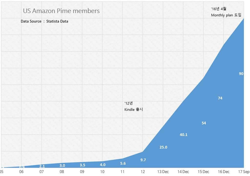 아마존 프라임 멤버쉽 증가 추이 Amazo Prime Membership