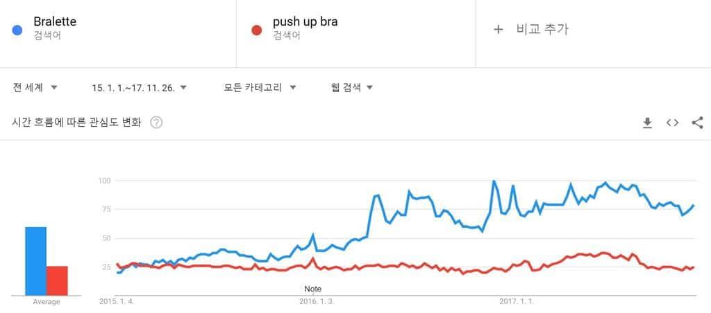 구글 트렌드(Googlr Trend) Bralette과 push up bra(푸쉬 업 (뽕) 브라)에 대한 검색 트렌드
