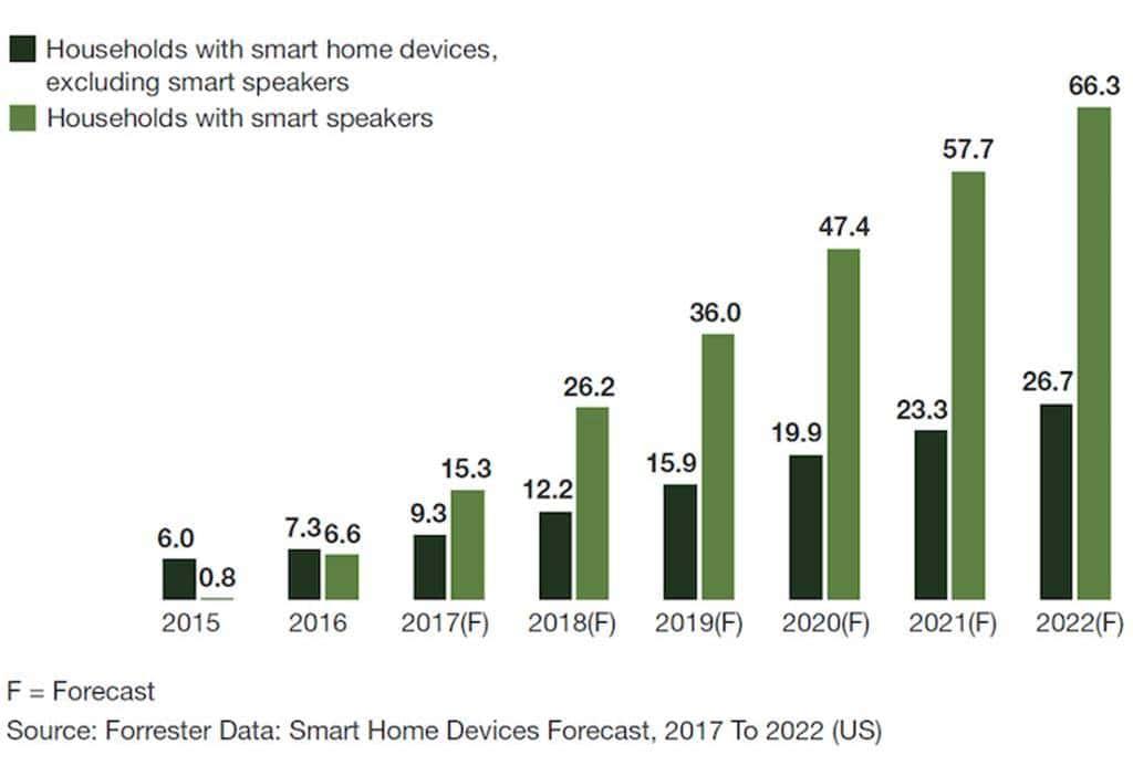 미국 가구당 스마트 홈 기기(스마트 스피커 (AI 스피커) 포함) 구매 미래 전망 by Forrester forrester_households-smarthome