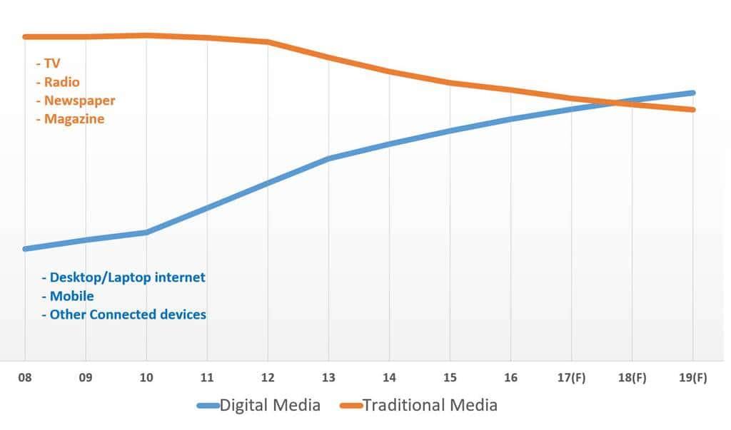 미국 미디어 사용 시간 트렌드_디지탈 미디어 vs 전통 미디어 by emarketer