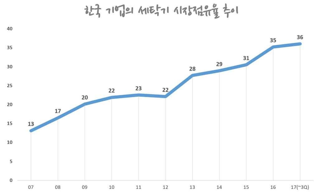 미국 세탁기시장에서 한국 기업의 점유율 추이(2007년 ~ 2017년 3분기) by TraQline