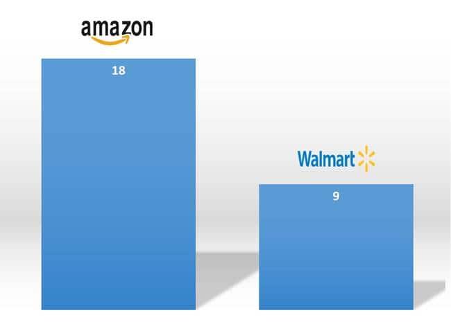 미국 온라인 식료품 판매 점유율 By Packaged Facts