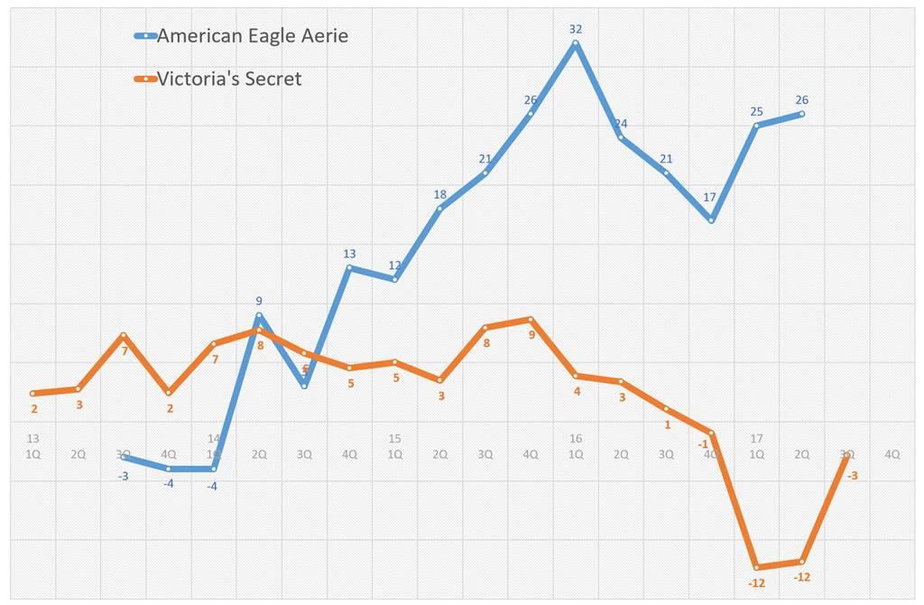 빅토리아 시크릿(Victoria's Secret)과 어메리칸 이글(American Eagle)의 에어리(Aerie) 전년 동기 비 성장율 추이