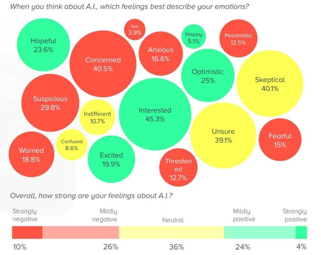 섹스, 거짓말 그리고 인공지능 SIZIGI의 AI 관련 리서치 보고서 02