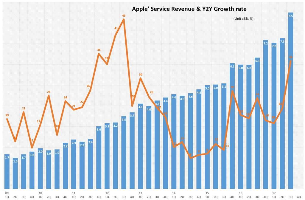 애플 분기별 서비스 매출 추이 Apple Service revenue trend by quarter