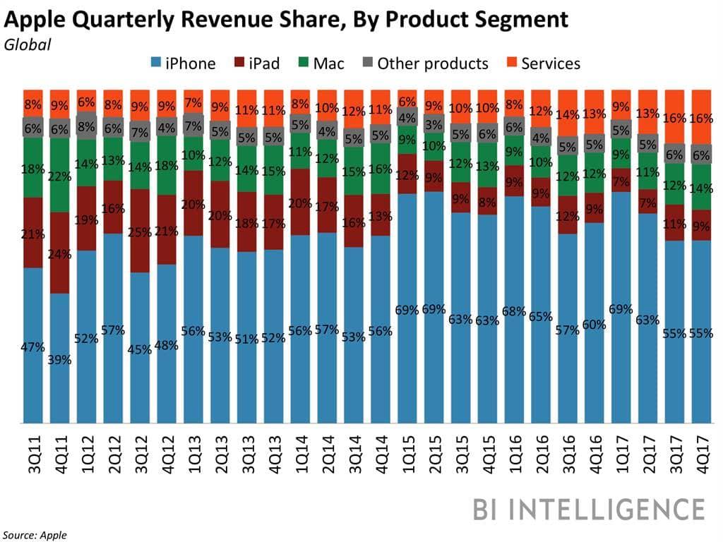 애플 분기별 제품별 매출 비중 추이 (2011년 3분기 ~ 2017년 4분기, 회계년도 기준) Apple Quarterly Revenue Share by Product Segment