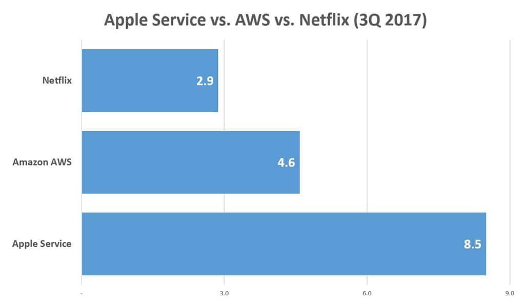 애플 서비스 매출과 아마존 AWS 그리고 넷플릭스 매출 비교 Apple Service vs Amazon AWS vs Netflix