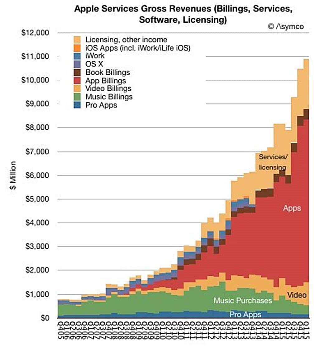 애플 서비스 매출 추이 Apple Services Revenue(Billings, Services,Software, Licensing)