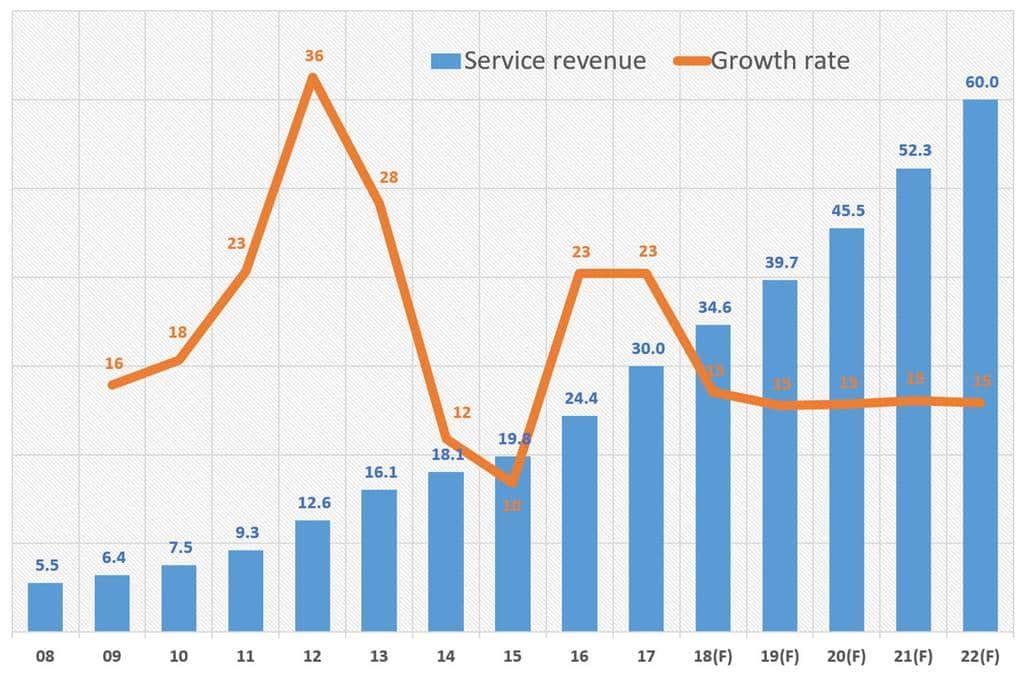 연도별 애플 서비스 매출 추이 및 전망 Yaerly Apple Service revenue Trend & Forecast